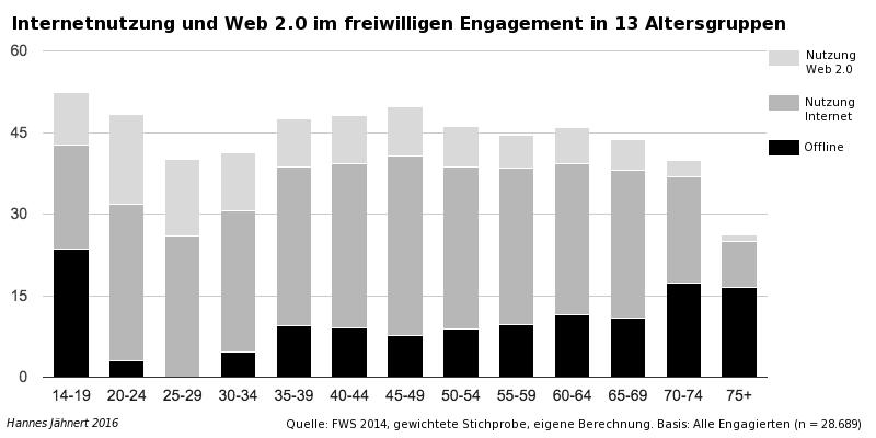 Internetnutzung und Web 2.0 im freiwilligen Engagement in 13 Altersgruppen