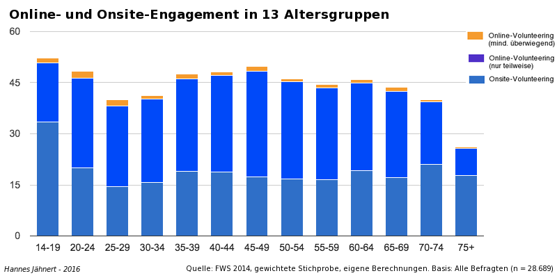 Online- und Onstige-Engagement in 13 Altersgruppen