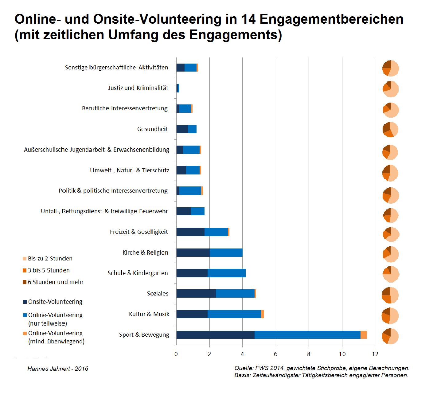 online-onsite-engagement_14-engagementbereiche-zzgl-zeitumfang-in-14-Engagementbereichen