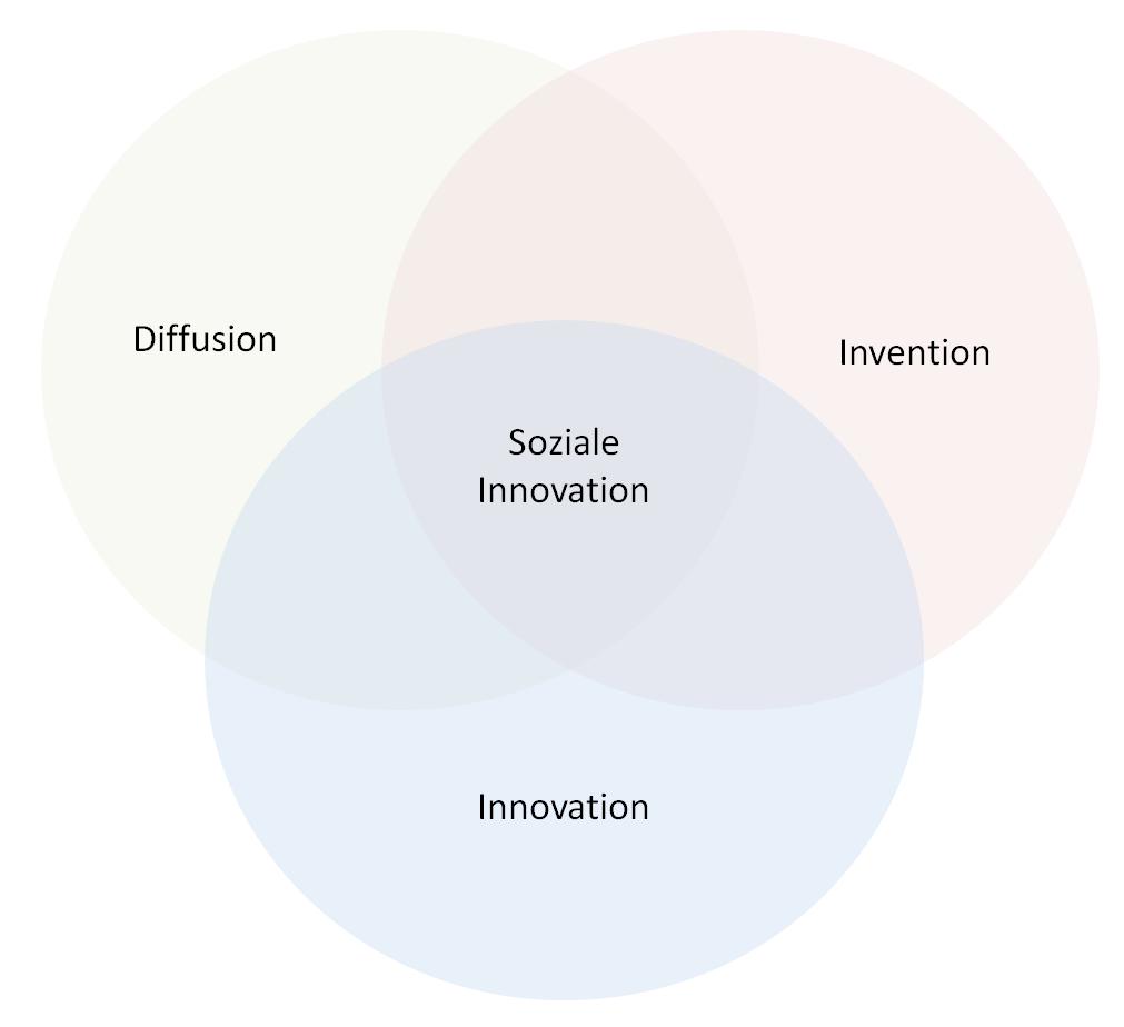 Kreisdarstellung des Dreischritts sozialer Innovation
